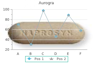 purchase 100 mg aurogra fast delivery